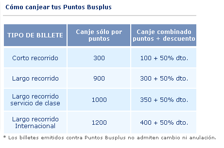 antigua.tabla.canje.puntos.busplus