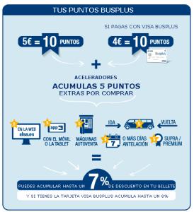 ALSA puntos Busplus